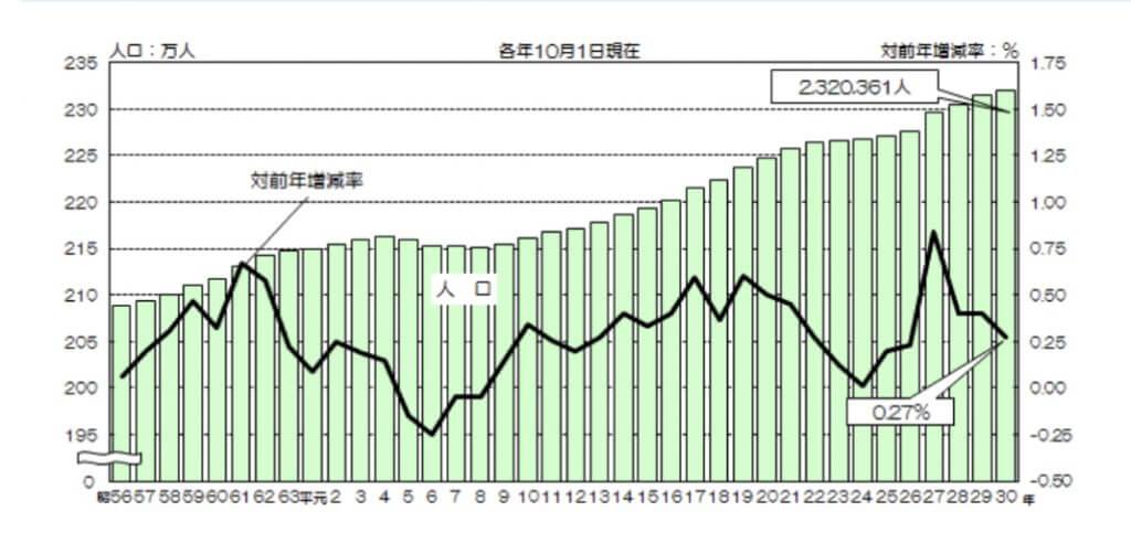 名古屋市 人口